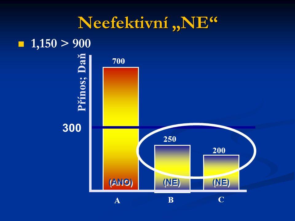"""Neefektivní """"NE Přínos; Daň 700 250 200 (ANO) (NE) A B C 1,150 > 900 300"""