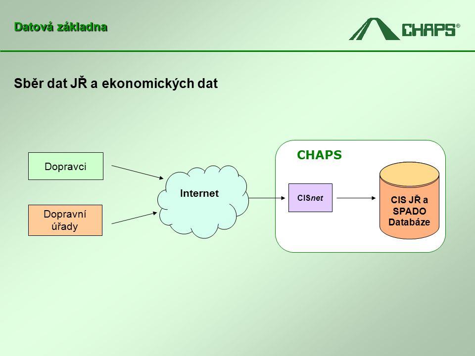 Sběr dat JŘ a ekonomických dat Datová základna CHAPS Internet Dopravní úřady Dopravci CISnet CIS JŘ a SPADO Databáze