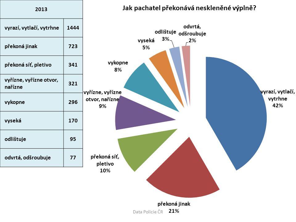 2013 vyrazí, vytlačí, vytrhne1444 překoná jinak723 překoná síť, pletivo341 vyřízne, vyřízne otvor, nařízne 321 vykopne296 vyseká170 odlištuje95 odvrtá, odšroubuje77 Data Policie ČR