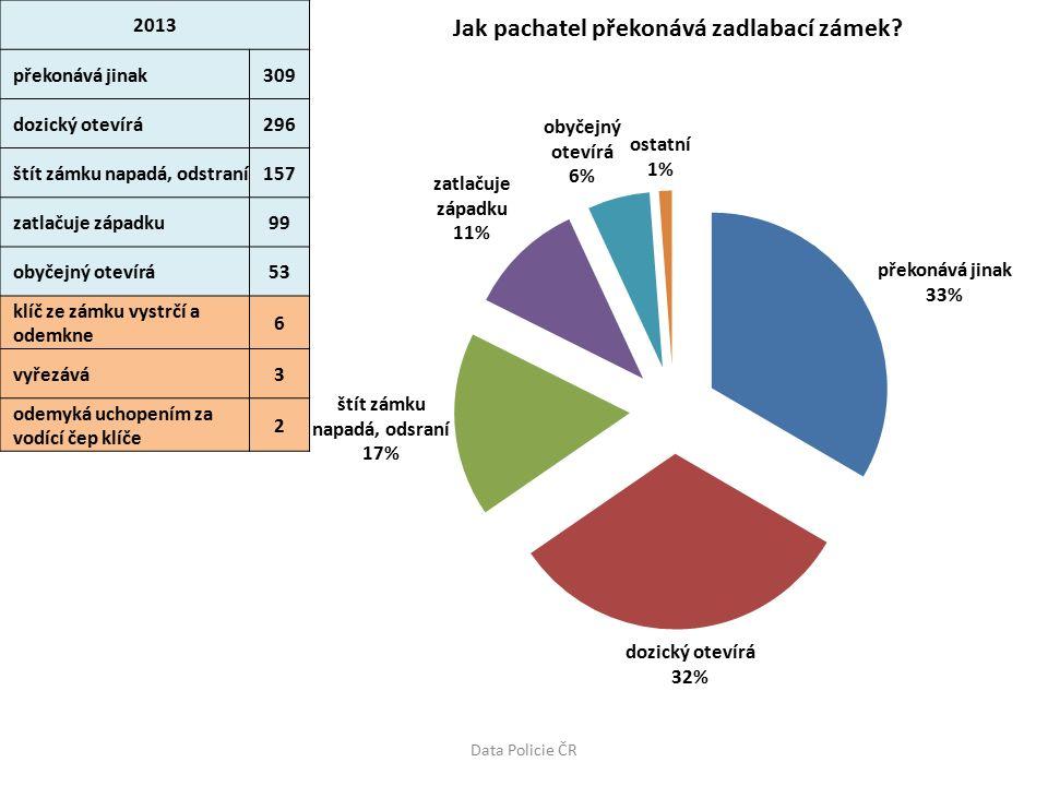 2013 překonává jinak309 dozický otevírá296 štít zámku napadá, odstraní157 zatlačuje západku99 obyčejný otevírá53 klíč ze zámku vystrčí a odemkne 6 vyřezává3 odemyká uchopením za vodící čep klíče 2 Data Policie ČR
