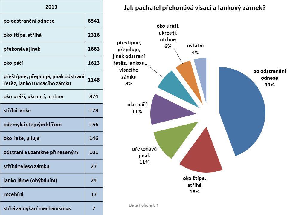 2013 páčí255 napadá jinak135 odšroubuje102 uráží52 řeže30 piluje4 Data Policie ČR