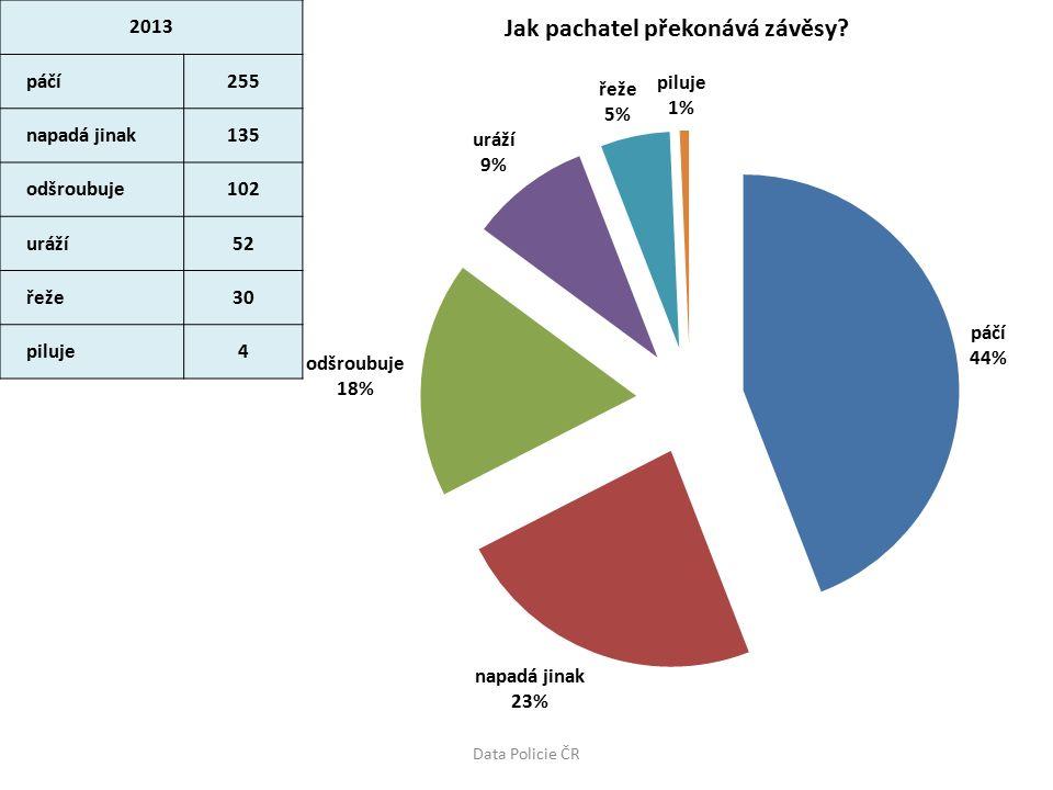 2013 páčí2970 uráží, vytrhává2003 napadá jinak655 štípe, střihá472 odšroubuje243 řeže84 piluje13 Data Policie ČR