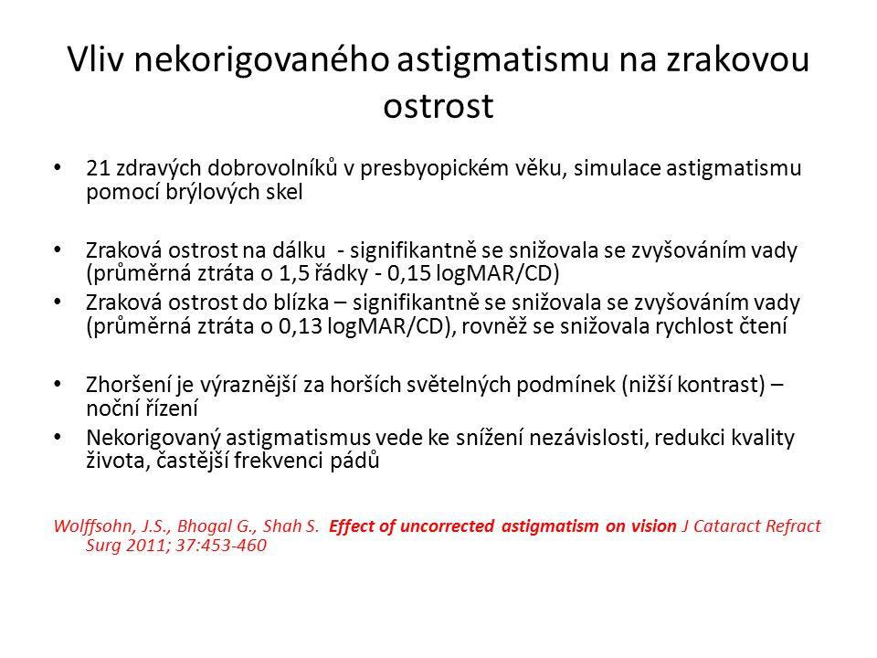 Vliv nekorigovaného astigmatismu na zrakovou ostrost 21 zdravých dobrovolníků v presbyopickém věku, simulace astigmatismu pomocí brýlových skel Zraková ostrost na dálku - signifikantně se snižovala se zvyšováním vady (průměrná ztráta o 1,5 řádky - 0,15 logMAR/CD) Zraková ostrost do blízka – signifikantně se snižovala se zvyšováním vady (průměrná ztráta o 0,13 logMAR/CD), rovněž se snižovala rychlost čtení Zhoršení je výraznější za horších světelných podmínek (nižší kontrast) – noční řízení Nekorigovaný astigmatismus vede ke snížení nezávislosti, redukci kvality života, častější frekvenci pádů Wolffsohn, J.S., Bhogal G., Shah S.