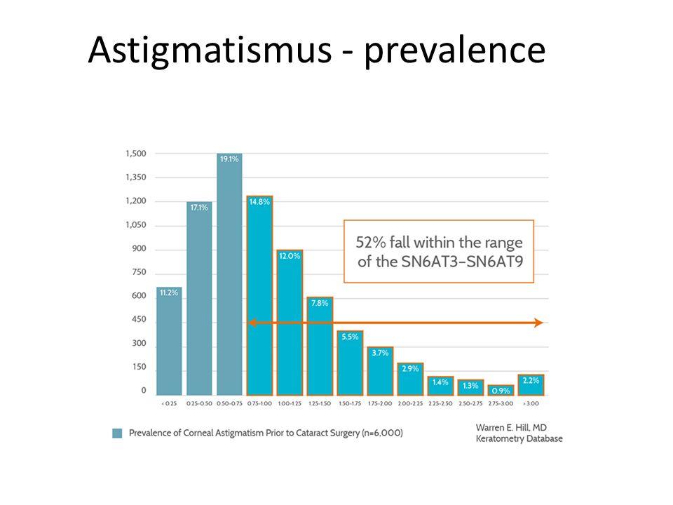 Astigmatismus - prevalence