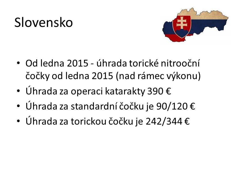 Slovensko Od ledna 2015 - úhrada torické nitrooční čočky od ledna 2015 (nad rámec výkonu) Úhrada za operaci katarakty 390 € Úhrada za standardní čočku je 90/120 € Úhrada za torickou čočku je 242/344 €