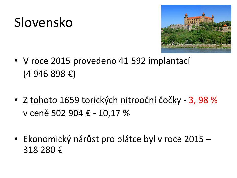 Slovensko V roce 2015 provedeno 41 592 implantací (4 946 898 €) Z tohoto 1659 torických nitrooční čočky - 3, 98 % v ceně 502 904 € - 10,17 % Ekonomický nárůst pro plátce byl v roce 2015 – 318 280 €