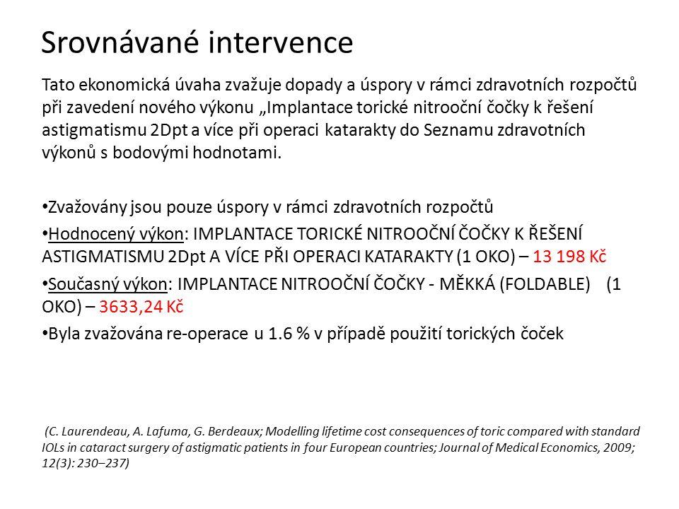 """Tato ekonomická úvaha zvažuje dopady a úspory v rámci zdravotních rozpočtů při zavedení nového výkonu """"Implantace torické nitrooční čočky k řešení ast"""