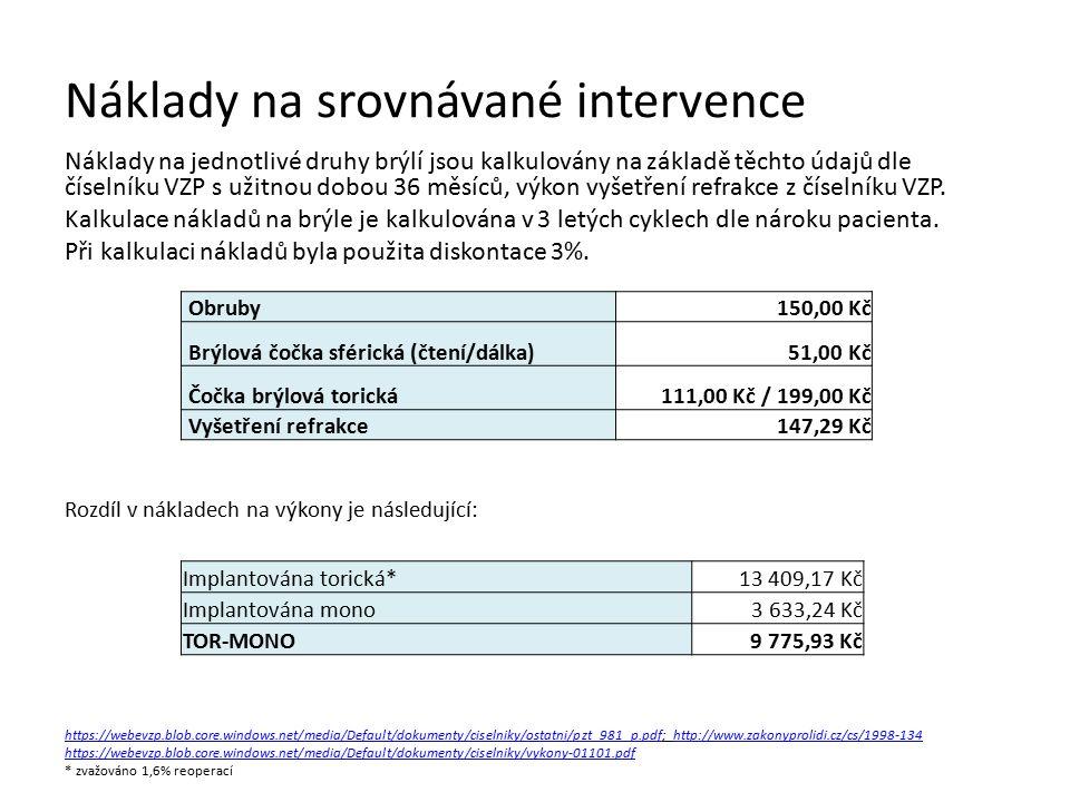 Náklady na srovnávané intervence Náklady na jednotlivé druhy brýlí jsou kalkulovány na základě těchto údajů dle číselníku VZP s užitnou dobou 36 měsíců, výkon vyšetření refrakce z číselníku VZP.