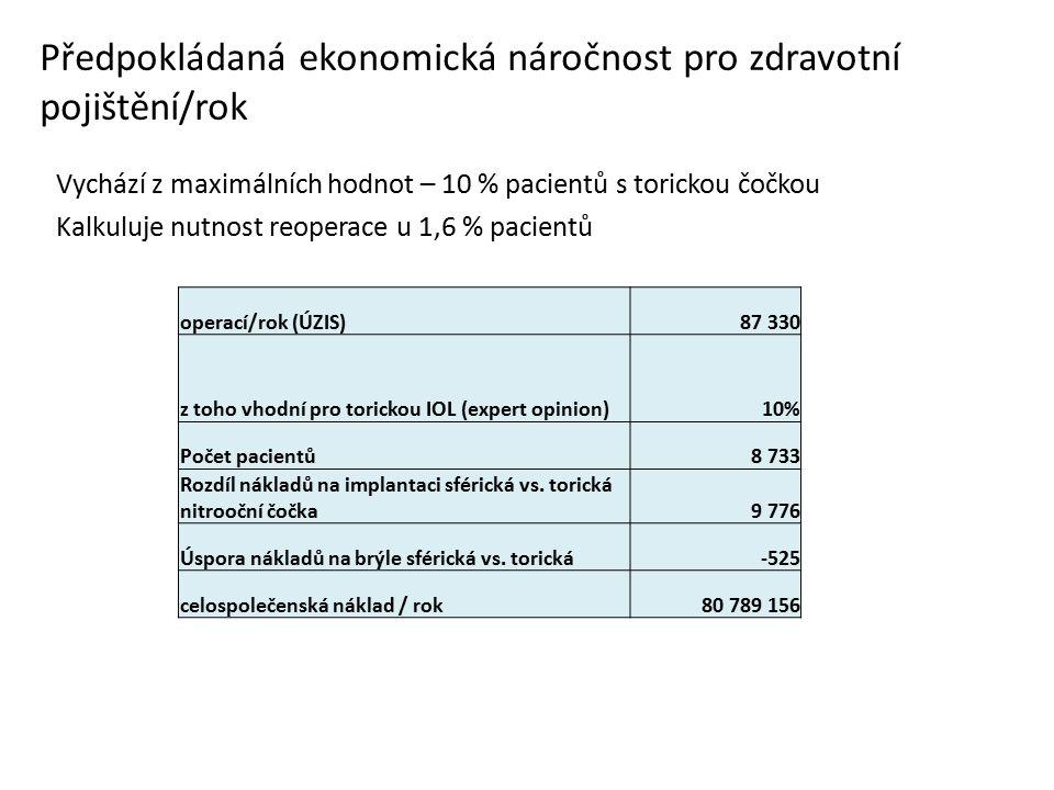 Předpokládaná ekonomická náročnost pro zdravotní pojištění/rok Vychází z maximálních hodnot – 10 % pacientů s torickou čočkou Kalkuluje nutnost reoperace u 1,6 % pacientů operací/rok (ÚZIS)87 330 z toho vhodní pro torickou IOL (expert opinion)10% Počet pacientů8 733 Rozdíl nákladů na implantaci sférická vs.