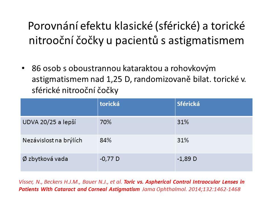 Porovnání efektu klasické (sférické) a torické nitrooční čočky u pacientů s astigmatismem 86 osob s oboustrannou kataraktou a rohovkovým astigmatismem nad 1,25 D, randomizovaně bilat.