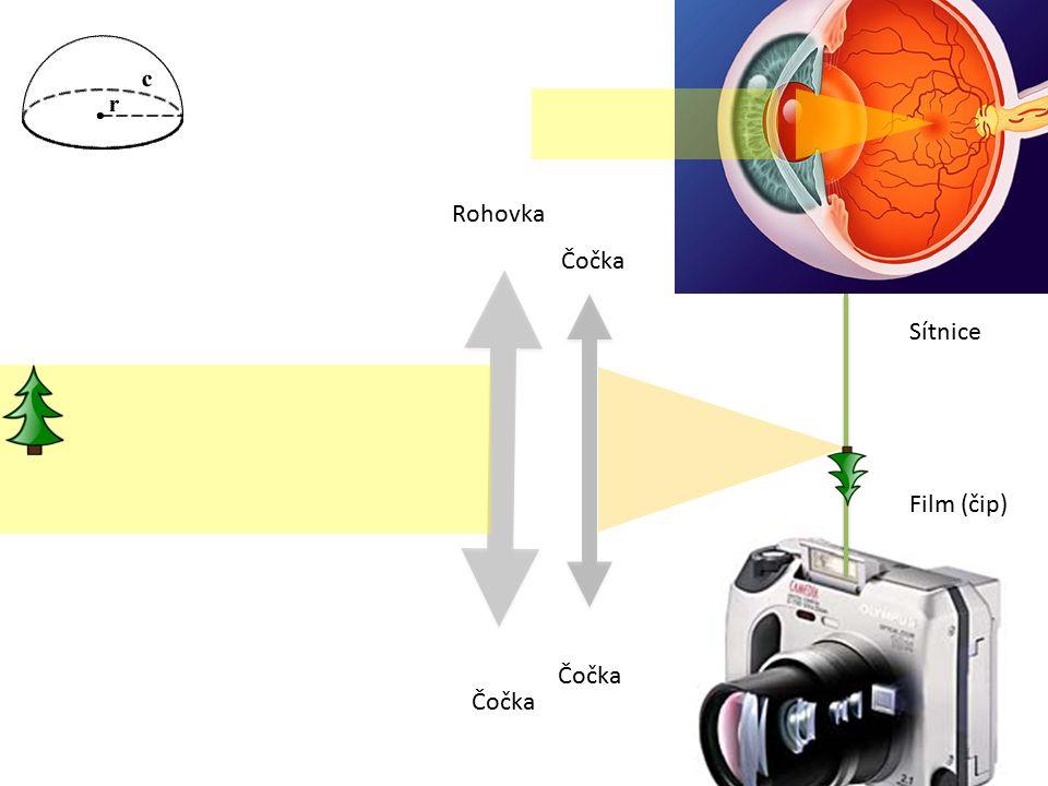 """Oko bez vady """"krátkozrakost (myopie) """"dalekozrakost (hypermetropie) """"astigmatismus Refrakční vady oka"""
