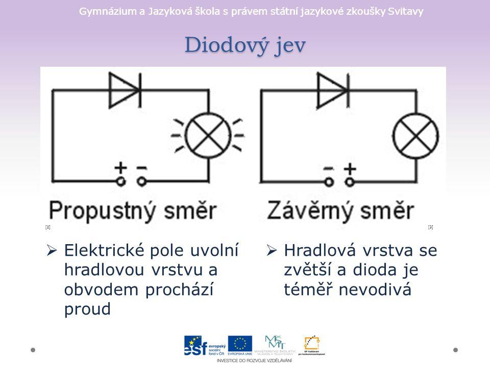 Gymnázium a Jazyková škola s právem státní jazykové zkoušky Svitavy Diodový jev [3][2]  Elektrické pole uvolní hradlovou vrstvu a obvodem prochází proud  Hradlová vrstva se zvětší a dioda je téměř nevodivá