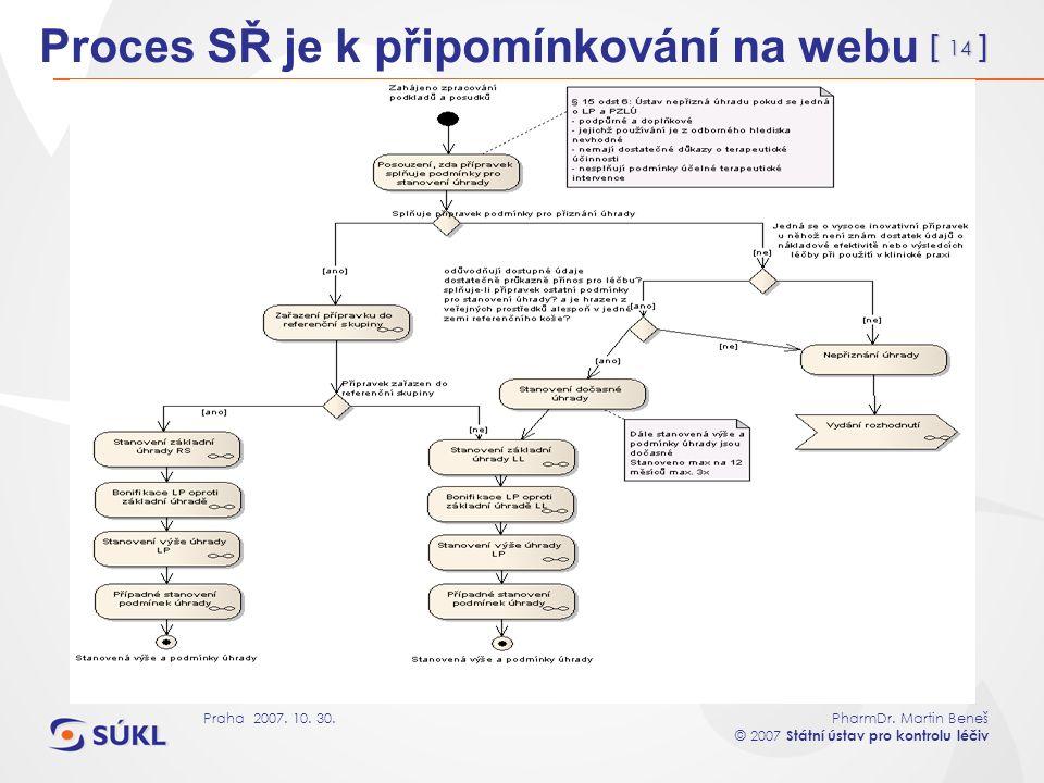 [ 14 ] PharmDr. Martin Beneš © 2007 Státní ústav pro kontrolu léčiv Praha 2007. 10. 30. Proces SŘ je k připomínkování na webu
