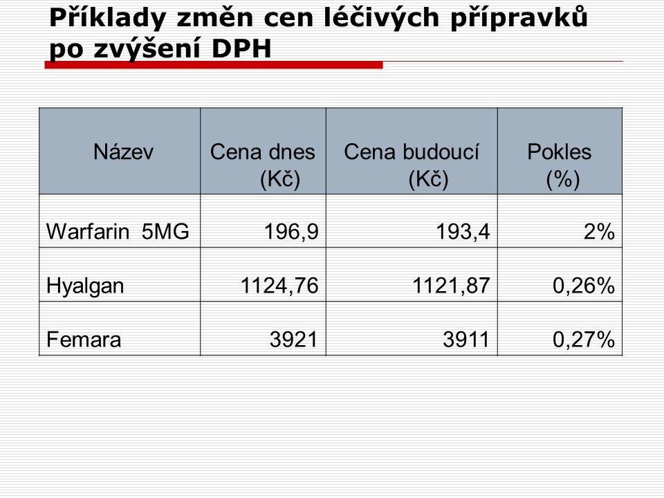Příklady změn cen léčivých přípravků po zvýšení DPH NázevCena dnes (Kč) Cena budoucí (Kč) Pokles (%) Warfarin 5MG196,9193,42% Hyalgan1124,761121,870,2