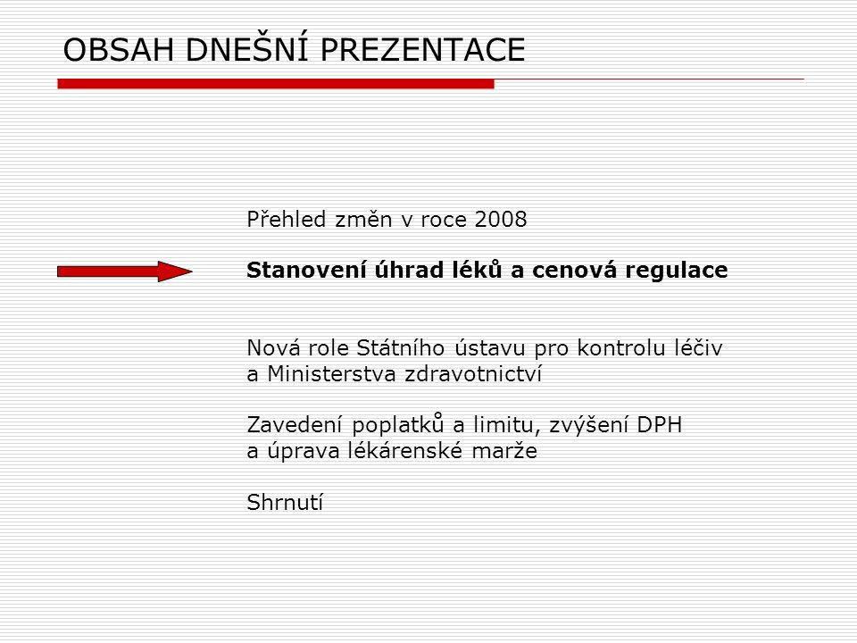 Příklady změn cen léčivých přípravků po zvýšení DPH NázevCena dnes (Kč) Cena budoucí (Kč) Pokles (%) Warfarin 5MG196,9193,42% Hyalgan1124,761121,870,26% Femara392139110,27%