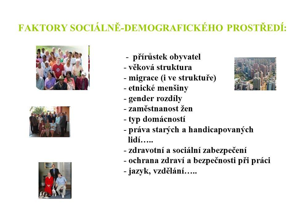 FAKTORY SOCIÁLNĚ-DEMOGRAFICKÉHO PROSTŘEDÍ: - přírůstek obyvatel - věková struktura - migrace (i ve struktuře) - etnické menšiny - gender rozdíly - zaměstnanost žen - typ domácností - práva starých a handicapovaných lidí…..