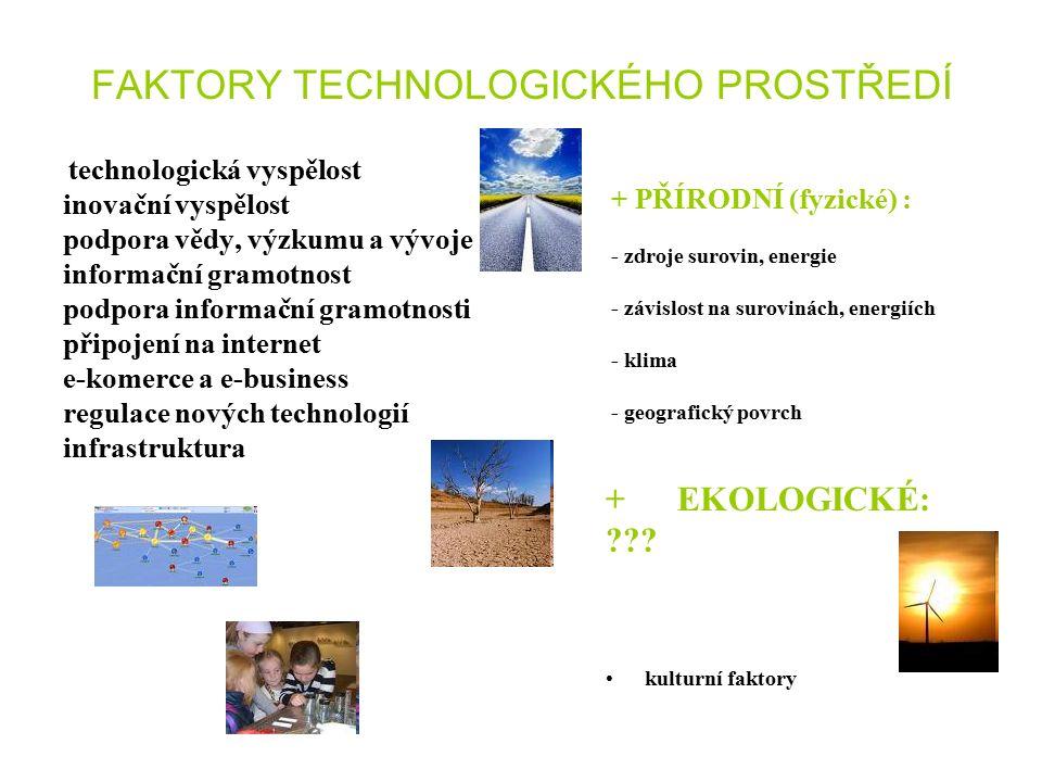 FAKTORY TECHNOLOGICKÉHO PROSTŘEDÍ technologická vyspělost inovační vyspělost podpora vědy, výzkumu a vývoje informační gramotnost podpora informační gramotnosti připojení na internet e-komerce a e-business regulace nových technologií infrastruktura + PŘÍRODNÍ (fyzické) : - zdroje surovin, energie - závislost na surovinách, energiích - klima - geografický povrch + EKOLOGICKÉ: .