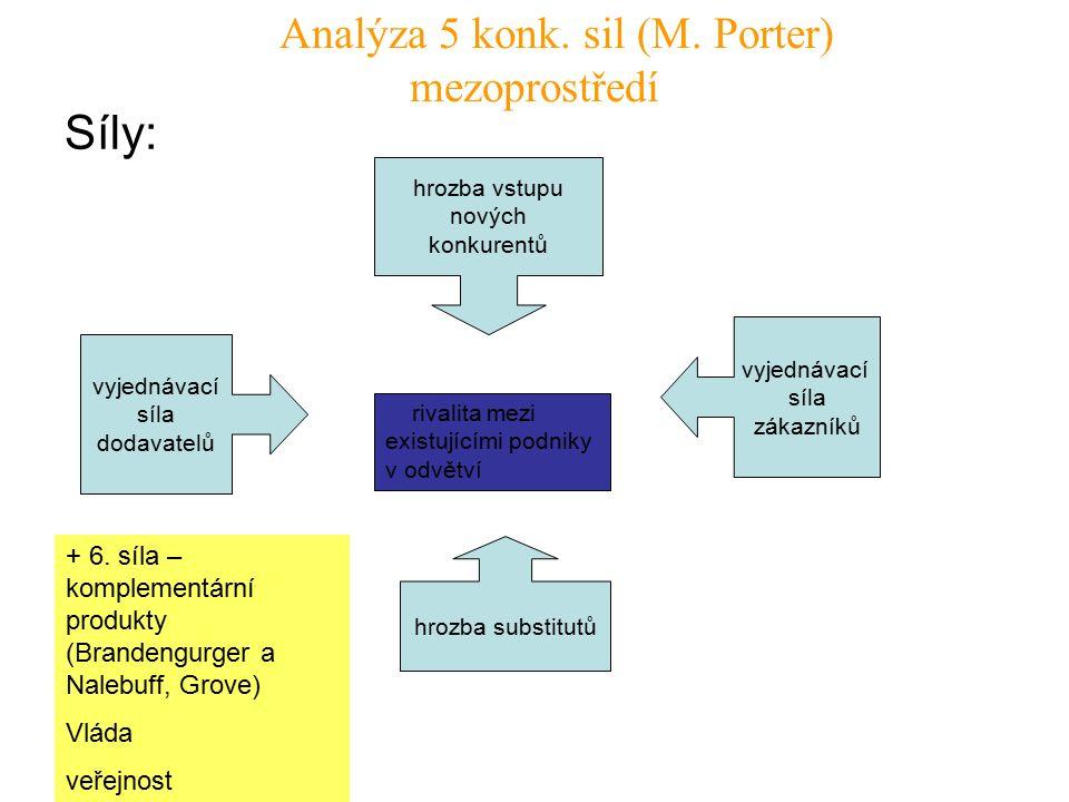 Analýza 5 konk. sil (M.
