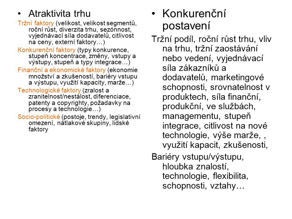 Atraktivita trhu Tržní faktory (velikost, velikost segmentů, roční růst, diverzita trhu, sezónnost, vyjednávací síla dodavatelů, citlivost na ceny, externí faktory…) Konkurenční faktory (typy konkurence, stupeň koncentrace, změny, vstupy a výstupy, stupeň a typy integrace…) Finanční a ekonomické faktory (ekonomie množství a zkušeností, bariéry vstupu a výstupu, využití kapacity, marže…) Technologické faktory (zralost a zranitelnost/nestálost, diferenciace, patenty a copyrighty, požadavky na procesy a technologie…) Socio-politické (postoje, trendy, legislativní omezení, nátlakové skupiny, lidské faktory Konkurenční postavení Tržní podíl, roční růst trhu, vliv na trhu, tržní zaostávání nebo vedení, vyjednávací síla zákazníků a dodavatelů, marketingové schopnosti, srovnatelnost v produktech, síla finanční, produkční, ve službách, managementu, stupeň integrace, citlivost na nové technologie, výše marže,, využití kapacit, zkušenosti, Bariéry vstupu/výstupu, hloubka znalostí, technologie, flexibilita, schopnosti, vztahy…