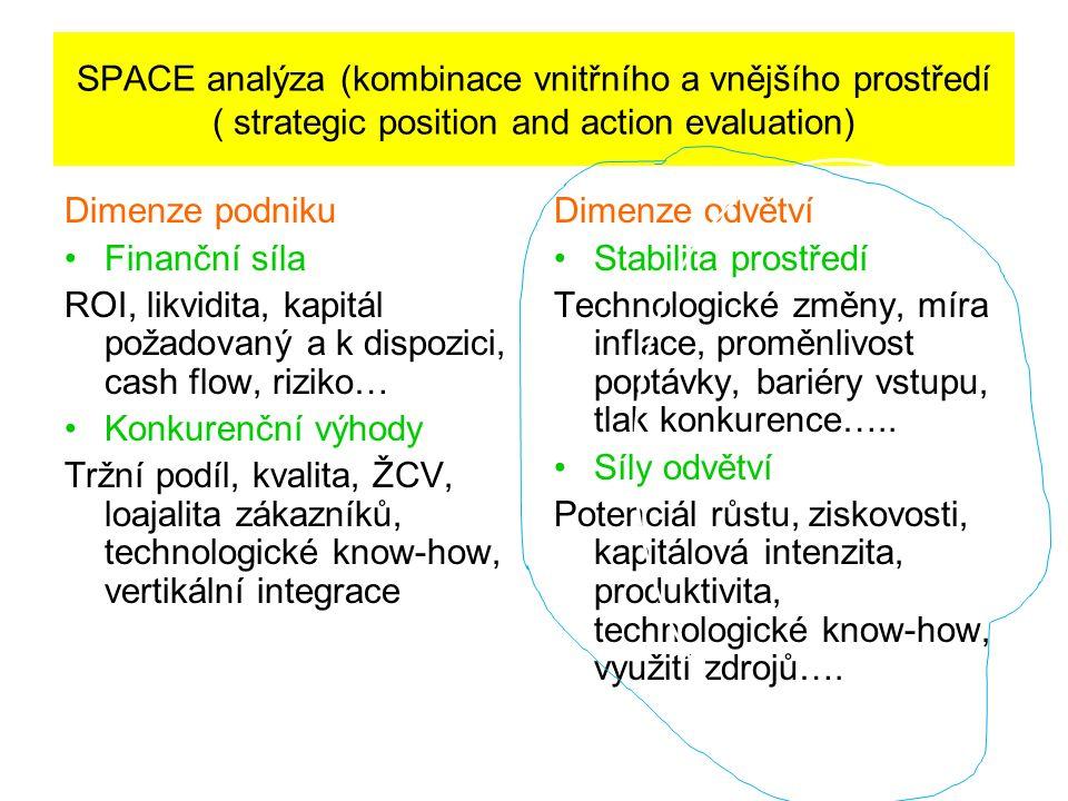 SPACE analýza (kombinace vnitřního a vnějšího prostředí ( strategic position and action evaluation) Dimenze podniku Finanční síla ROI, likvidita, kapitál požadovaný a k dispozici, cash flow, riziko… Konkurenční výhody Tržní podíl, kvalita, ŽCV, loajalita zákazníků, technologické know-how, vertikální integrace Dimenze odvětví Stabilita prostředí Technologické změny, míra inflace, proměnlivost poptávky, bariéry vstupu, tlak konkurence…..