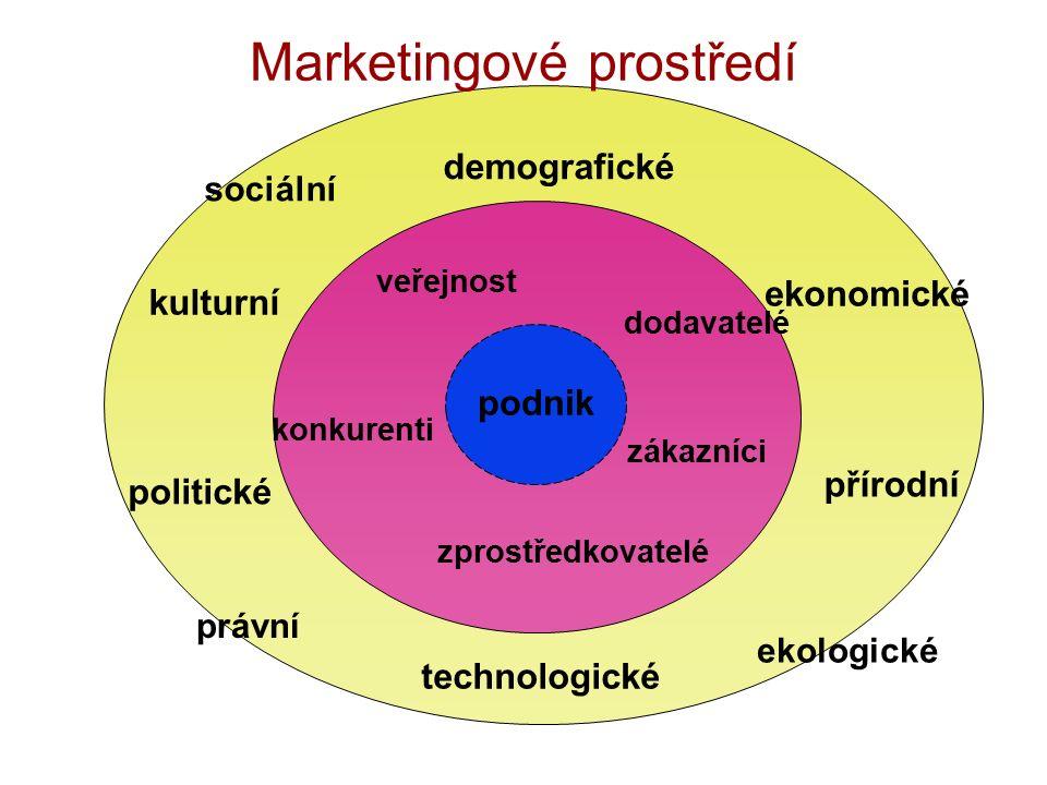 podnik demografické ekonomické přírodní technologické politické kulturní zákazníci zprostředkovatelé dodavatelé konkurenti veřejnost Marketingové prostředí právní sociální ekologické