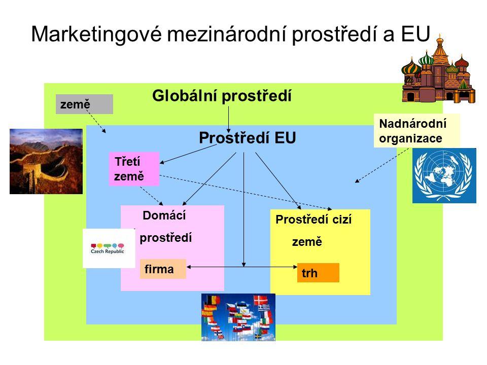 Marketingové mezinárodní prostředí a EU Prostředí země importu Domácí prostředí firma Globální prostředí Prostředí EU Prostředí cizí země Domácí prostředí firma trh Třetí země země Nadnárodní organizace