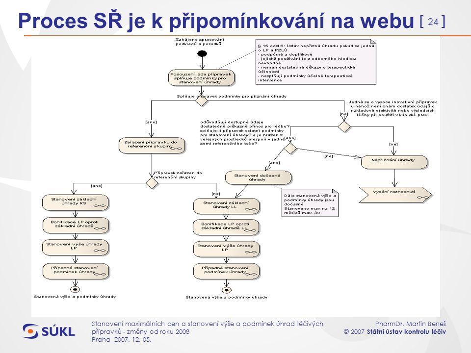 [ 24 ] PharmDr. Martin Beneš © 2007 Státní ústav kontrolu léčiv Stanovení maximálních cen a stanovení výše a podmínek úhrad léčivých přípravků - změny