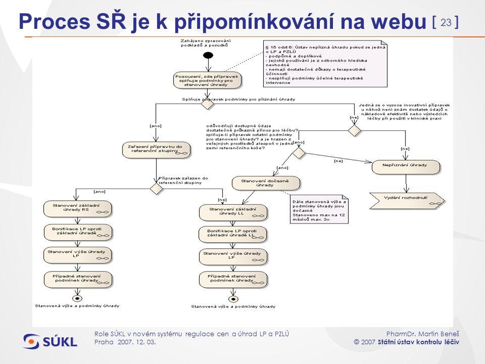 [ 23 ] PharmDr. Martin Beneš © 2007 Státní ústav kontrolu léčiv Role SÚKL v novém systému regulace cen a úhrad LP a PZLÚ Praha 2007. 12. 03. Proces SŘ