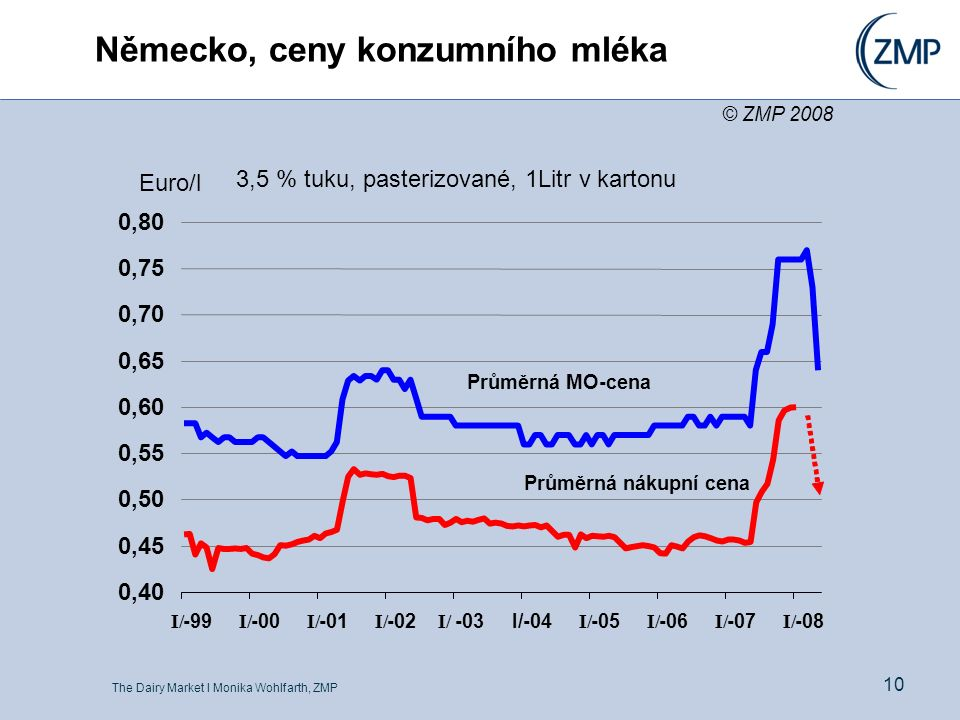 The Dairy Market l Monika Wohlfarth, ZMP 10 Německo, ceny konzumního mléka 3,5 % tuku, pasterizované, 1Litr v kartonu 0,40 0,45 0,50 0,55 0,60 0,65 0,