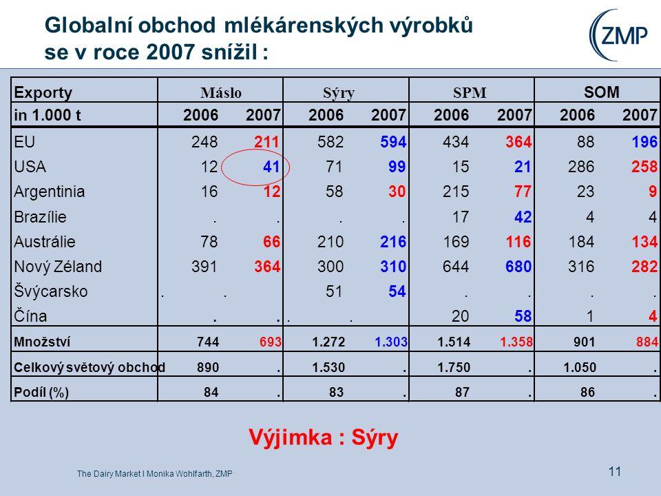 The Dairy Market l Monika Wohlfarth, ZMP 11 Globalní obchod mlékárenských výrobků se v roce 2007 snížil : Výjimka : Sýry Exporty in 1.000 t20062007200620072006200720062007 EU24821158259443436488196 USA124171991521286258 Argentinia1612583021577239 Brazílie....174244 Austrálie7866210216169116184134 Nový Zéland391364300310644680316282 Švýcarsko..5154....