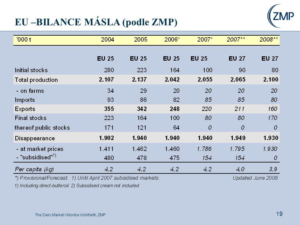 The Dairy Market l Monika Wohlfarth, ZMP 19 EU –BILANCE MÁSLA (podle ZMP)