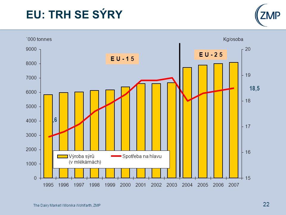 The Dairy Market l Monika Wohlfarth, ZMP 22 EU: TRH SE SÝRY 16,6 18,5 0 1000 2000 3000 4000 5000 6000 7000 8000 9000 199519961997199819992000200120022