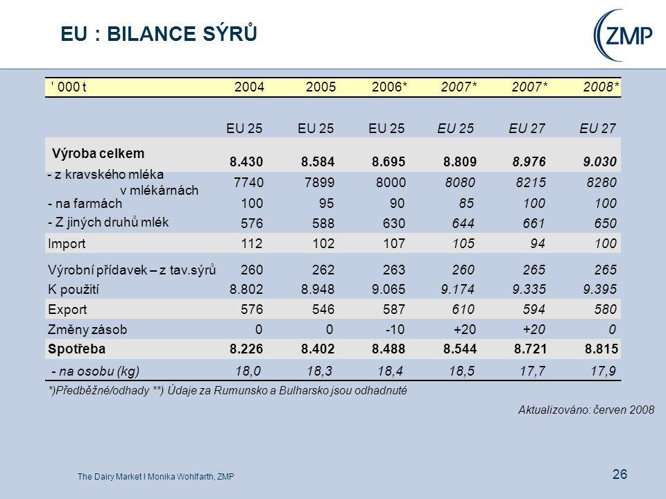 The Dairy Market l Monika Wohlfarth, ZMP 26 EU : BILANCE SÝRŮ ' 000 t200420052006*2007* 2008* EU 25 EU 27 Výroba celkem 8.4308.5848.6958.8098.9769.030