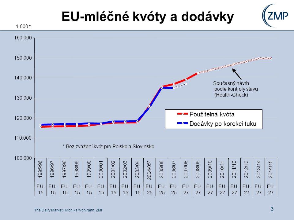 The Dairy Market l Monika Wohlfarth, ZMP 3 100.000 110.000 120.000 130.000 140.000 150.000 160.000 1995/961996/971997/981998/991999/002000/01 2001/022002/032003/04 2004/05* 2005/062006/072007/082008/09 2009/10 2010/112011/12 2012/13 2013/142014/15 EU- 15 EU- 15 EU- 15 EU- 15 EU- 15 EU- 15 EU- 15 EU- 15 EU- 15 EU- 25 EU- 25 EU- 25 EU- 27 EU- 27 EU- 27 EU- 27 EU- 27 EU- 27 EU- 27 EU- 27 Použitelná kvóta Dodávky po korekci tuku 1.000 t EU-mléčné kvóty a dodávky Současný návrh podle kontroly stavu (Health-Check) * Bez zvážení kvót pro Polsko a Slovinsko