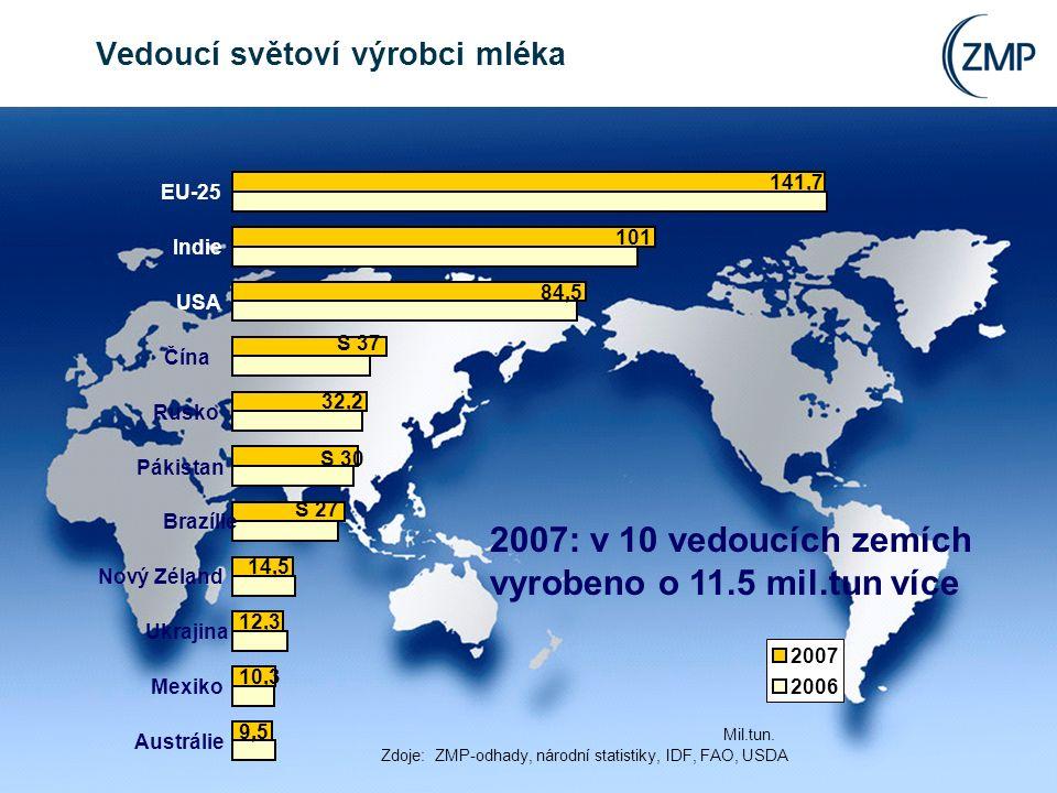 The Dairy Market l Monika Wohlfarth, ZMP 8 Vedoucí světoví výrobci mléka 2007: v 10 vedoucích zemích vyrobeno o 11.5 mil.tun více 9,5 10,3 12,3 14,5 S 27 S 30 32,2 S 37 84,5 101 141,7 Austrálie Mexiko Ukrajina Nový Zéland Brazílie Pákistan Rusko Čína USA Indie EU-25 2007 2006 Mil.tun.
