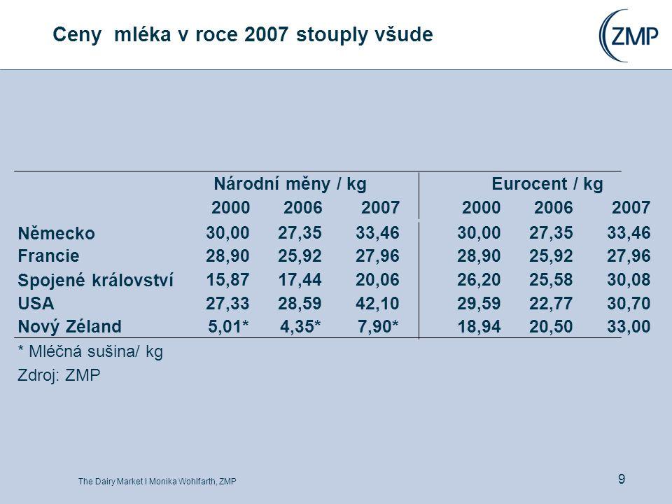 The Dairy Market l Monika Wohlfarth, ZMP 9 Ceny mléka v roce 2007 stouply všude Národní měny / kgEurocent / kg 200020062007200020062007 Německo30,0027,3533,4630,0027,3533,46 Francie28,9025,9227,9628,9025,9227,96 Spojené království15,8717,4420,0626,2025,5830,08 USA27,3328,5942,1029,5922,7730,70 Nový Zéland 5,01*4,35*7,90* 18,9420,5033,00 * Mléčná sušina/ kg Zdroj: ZMP