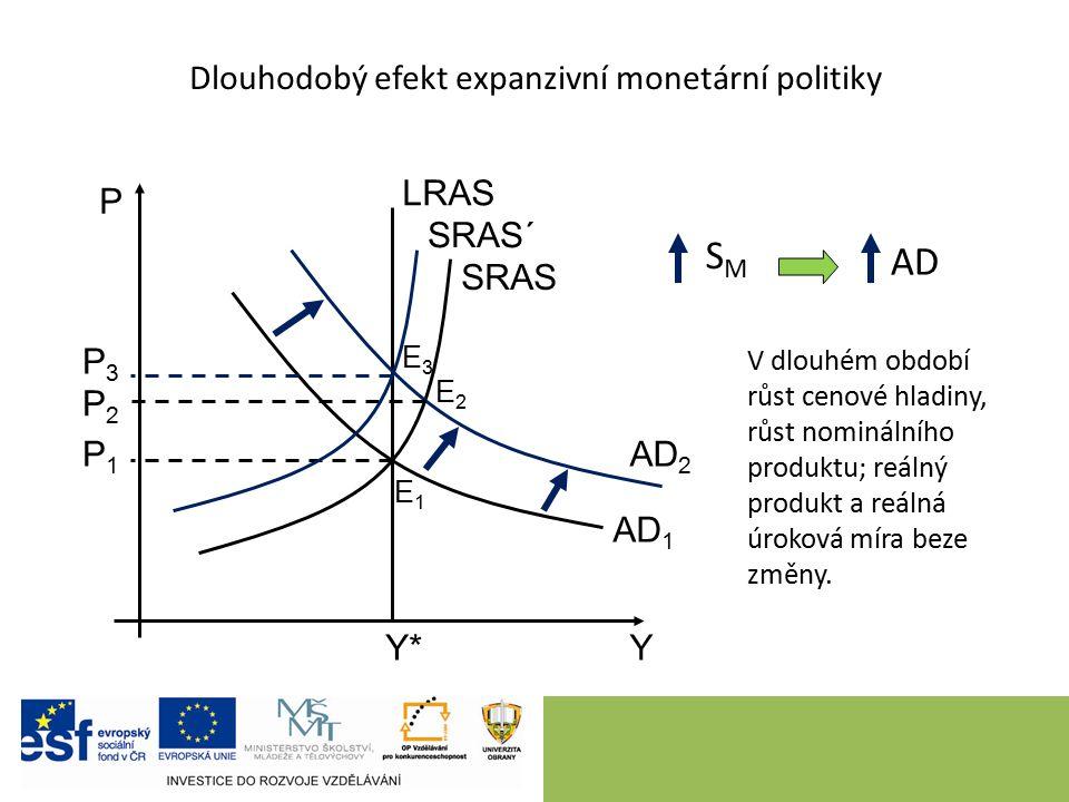 Dlouhodobý efekt expanzivní monetární politiky 9 P Y LRAS SRAS AD 1 Y*Y* P1P1 AD 2 P2P2 P3P3 SMSM AD V dlouhém období růst cenové hladiny, růst nominálního produktu; reálný produkt a reálná úroková míra beze změny.