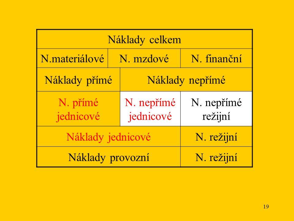 19 Náklady celkem N.materiálovéN. mzdovéN. finanční Náklady příméNáklady nepřímé N.
