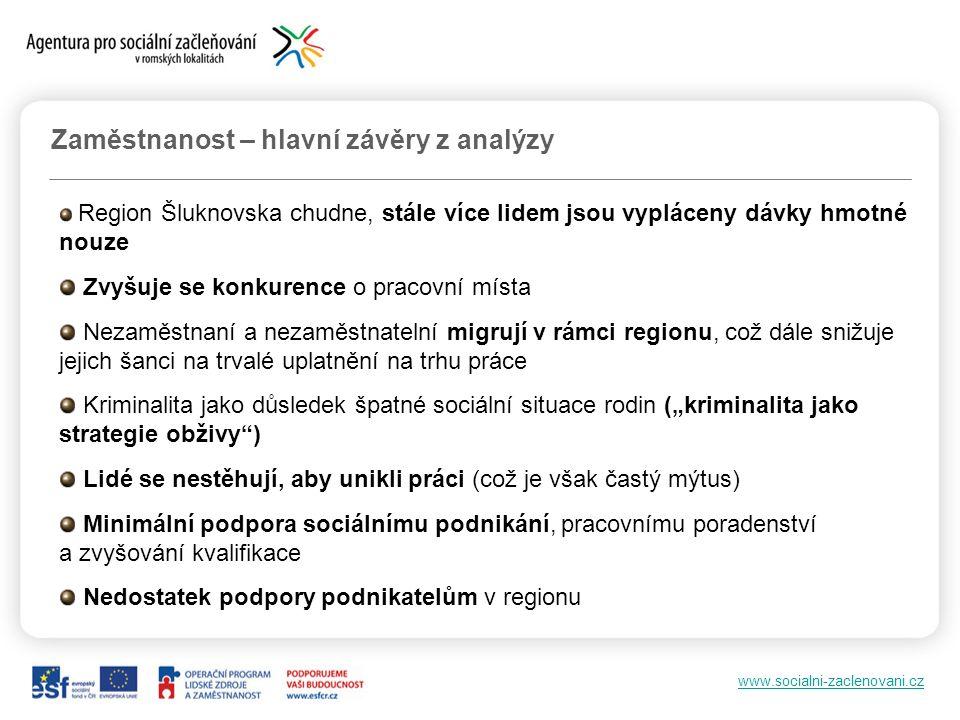 www.socialni-zaclenovani.cz Zaměstnanost – hlavní závěry z analýzy Region Šluknovska chudne, stále více lidem jsou vypláceny dávky hmotné nouze Zvyšuj