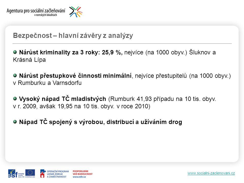 www.socialni-zaclenovani.cz Bezpečnost – hlavní závěry z analýzy Nárůst kriminality za 3 roky: 25,9 %, nejvíce (na 1000 obyv.) Šluknov a Krásná Lípa N
