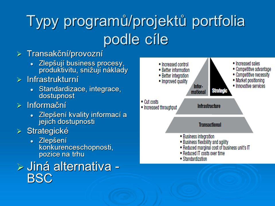 Typy programů/projektů portfolia podle cíle  Transakční/provozní Zlepšují business procesy, produktivitu, snižují náklady Zlepšují business procesy, produktivitu, snižují náklady  Infrastrukturní Standardizace, integrace, dostupnost Standardizace, integrace, dostupnost  Informační Zlepšení kvality informací a jejich dostupnosti Zlepšení kvality informací a jejich dostupnosti  Strategické Zlepšení konkurenceschopnosti, pozice na trhu Zlepšení konkurenceschopnosti, pozice na trhu  Jiná alternativa - BSC