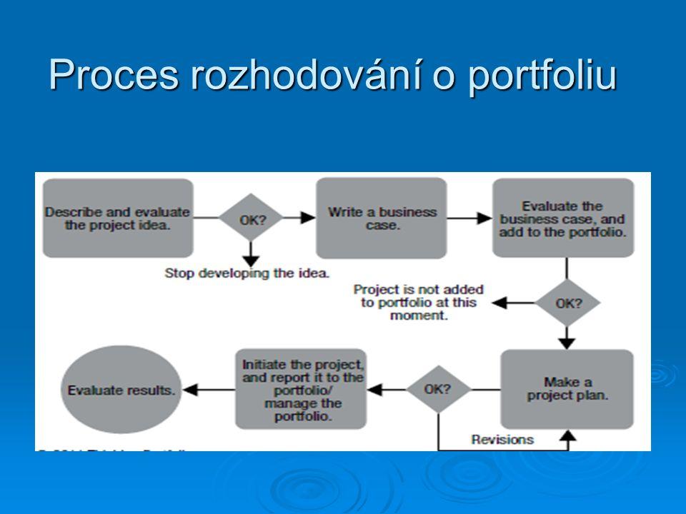Proces rozhodování o portfoliu