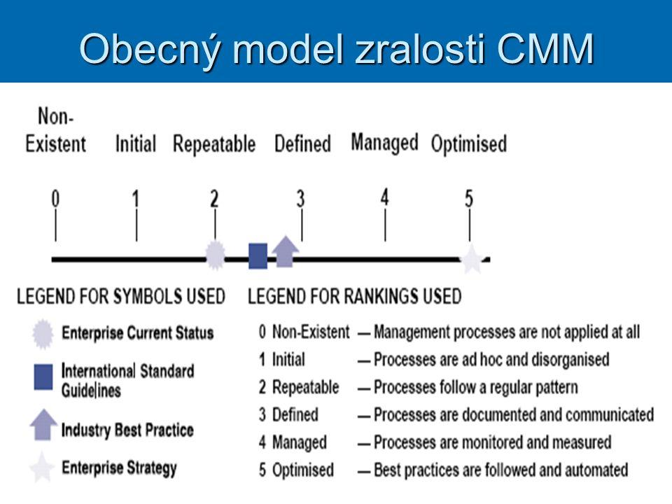 Obecný model zralosti CMM