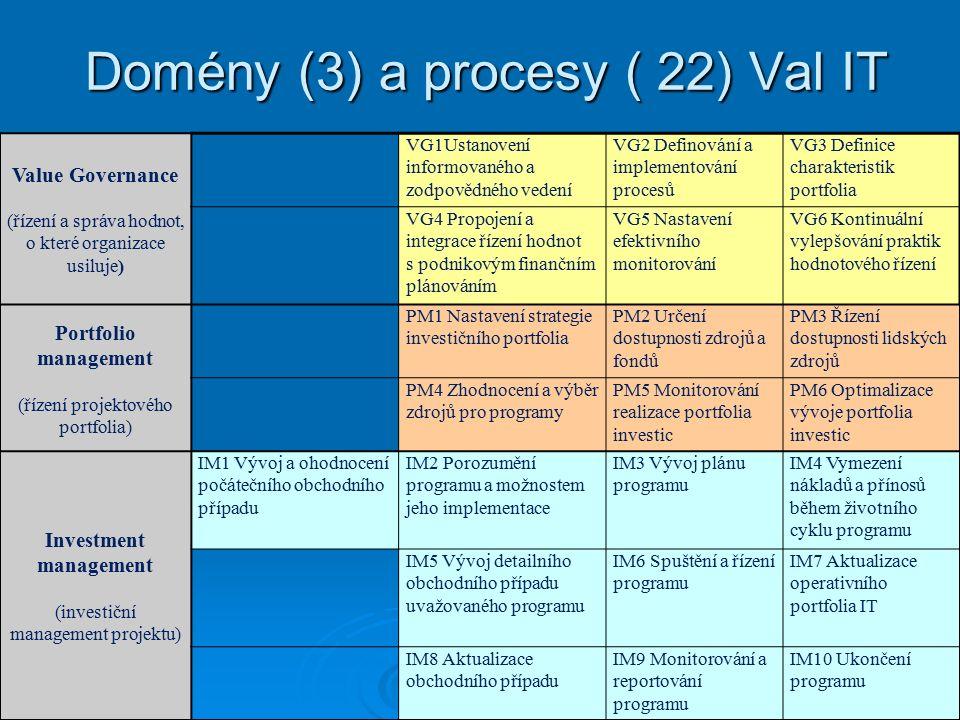 Domény (3) a procesy ( 22) Val IT Value Governance (řízení a správa hodnot, o které organizace usiluje) VG1Ustanovení informovaného a zodpovědného vedení VG2 Definování a implementování procesů VG3 Definice charakteristik portfolia VG4 Propojení a integrace řízení hodnot s podnikovým finančním plánováním VG5 Nastavení efektivního monitorování VG6 Kontinuální vylepšování praktik hodnotového řízení Portfolio management (řízení projektového portfolia) PM1 Nastavení strategie investičního portfolia PM2 Určení dostupnosti zdrojů a fondů PM3 Řízení dostupnosti lidských zdrojů PM4 Zhodnocení a výběr zdrojů pro programy PM5 Monitorování realizace portfolia investic PM6 Optimalizace vývoje portfolia investic Investment management (investiční management projektu) IM1 Vývoj a ohodnocení počátečního obchodního případu IM2 Porozumění programu a možnostem jeho implementace IM3 Vývoj plánu programu IM4 Vymezení nákladů a přínosů během životního cyklu programu IM5 Vývoj detailního obchodního případu uvažovaného programu IM6 Spuštění a řízení programu IM7 Aktualizace operativního portfolia IT IM8 Aktualizace obchodního případu IM9 Monitorování a reportování programu IM10 Ukončení programu