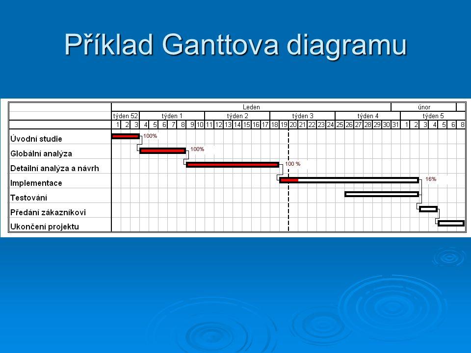 Příklad Ganttova diagramu