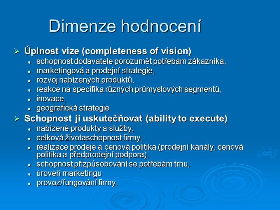 Dimenze hodnocení  Úplnost vize (completeness of vision) schopnost dodavatele porozumět potřebám zákazníka, schopnost dodavatele porozumět potřebám zákazníka, marketingová a prodejní strategie, marketingová a prodejní strategie, rozvoj nabízených produktů, rozvoj nabízených produktů, reakce na specifika různých průmyslových segmentů, reakce na specifika různých průmyslových segmentů, inovace, inovace, geografická strategie geografická strategie  Schopnost ji uskutečňovat (ability to execute) nabízené produkty a služby, nabízené produkty a služby, celková životaschopnost firmy, celková životaschopnost firmy, realizace prodeje a cenová politika (prodejní kanály, cenová politika a předprodejní podpora), realizace prodeje a cenová politika (prodejní kanály, cenová politika a předprodejní podpora), schopnost přizpůsobování se potřebám trhu, schopnost přizpůsobování se potřebám trhu, úroveň marketingu úroveň marketingu provoz/fungování firmy.