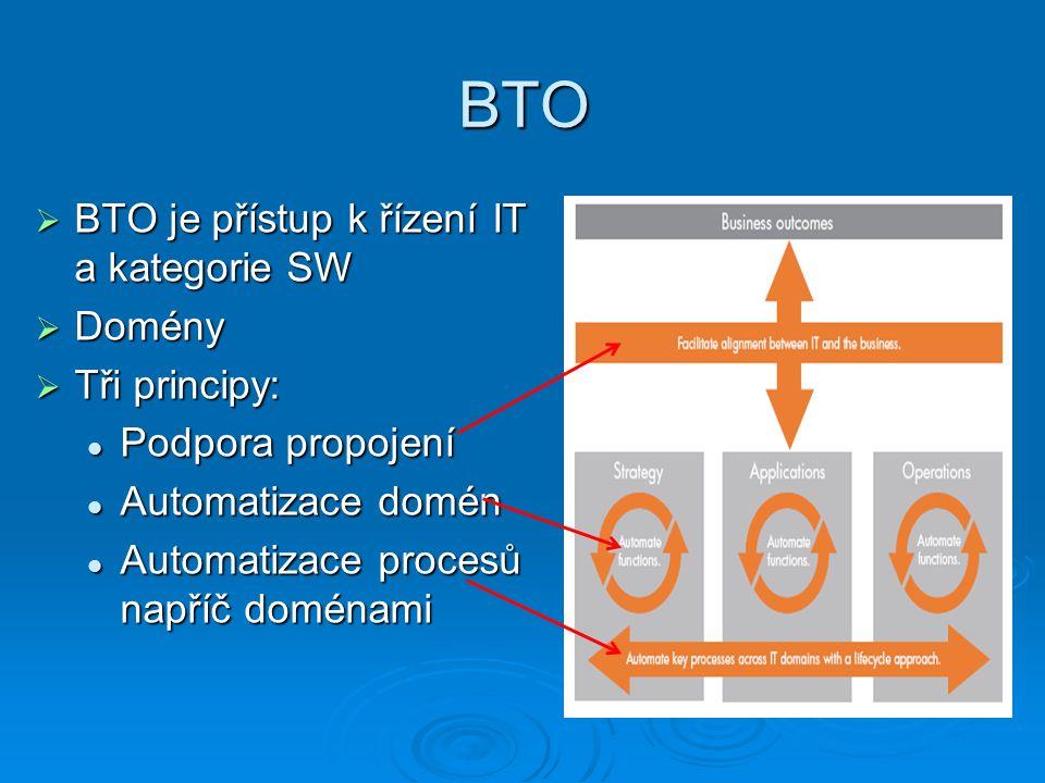 BTO  BTO je přístup k řízení IT a kategorie SW  Domény  Tři principy: Podpora propojení Podpora propojení Automatizace domén Automatizace domén Automatizace procesů napříč doménami Automatizace procesů napříč doménami