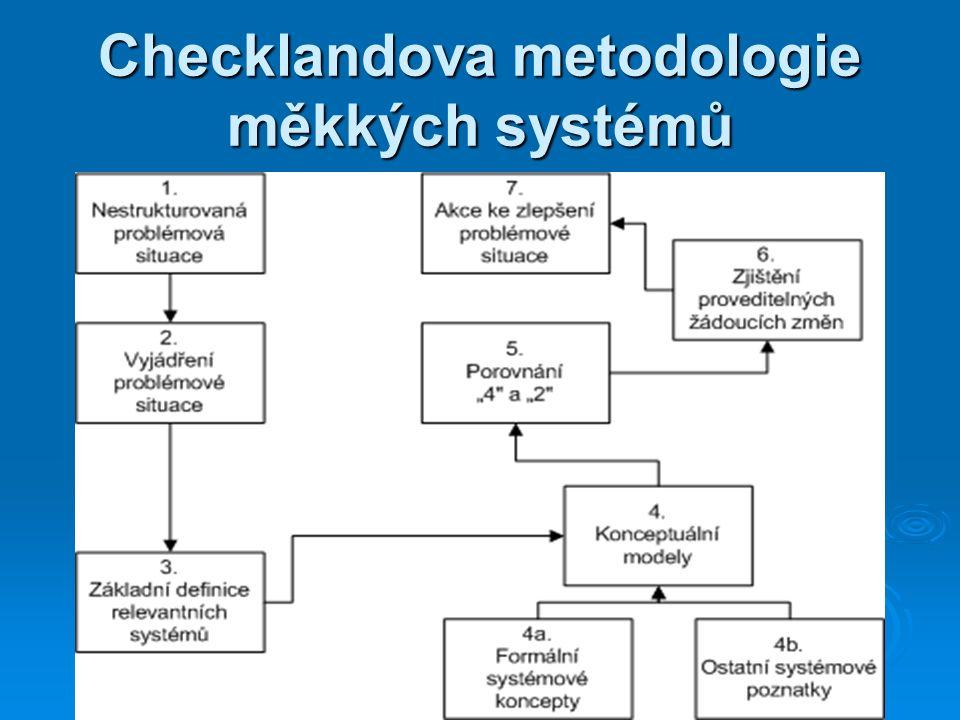Checklandova metodologie měkkých systémů