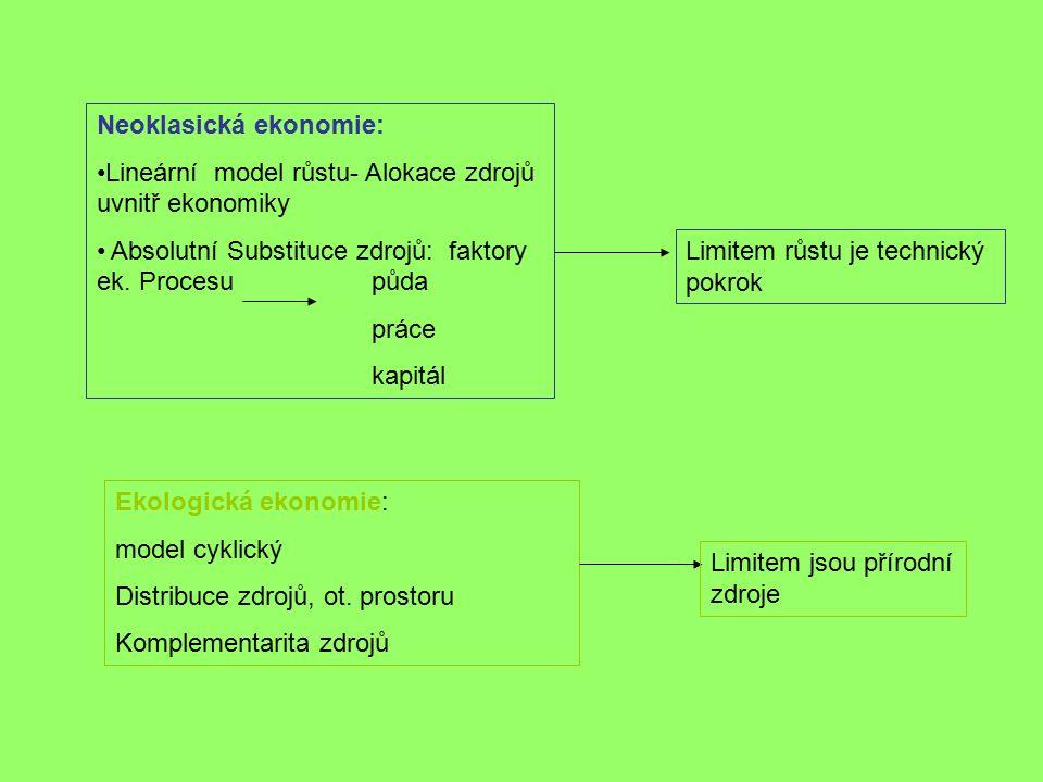 Neoklasická ekonomie: Lineární model růstu- Alokace zdrojů uvnitř ekonomiky Absolutní Substituce zdrojů: faktory ek.