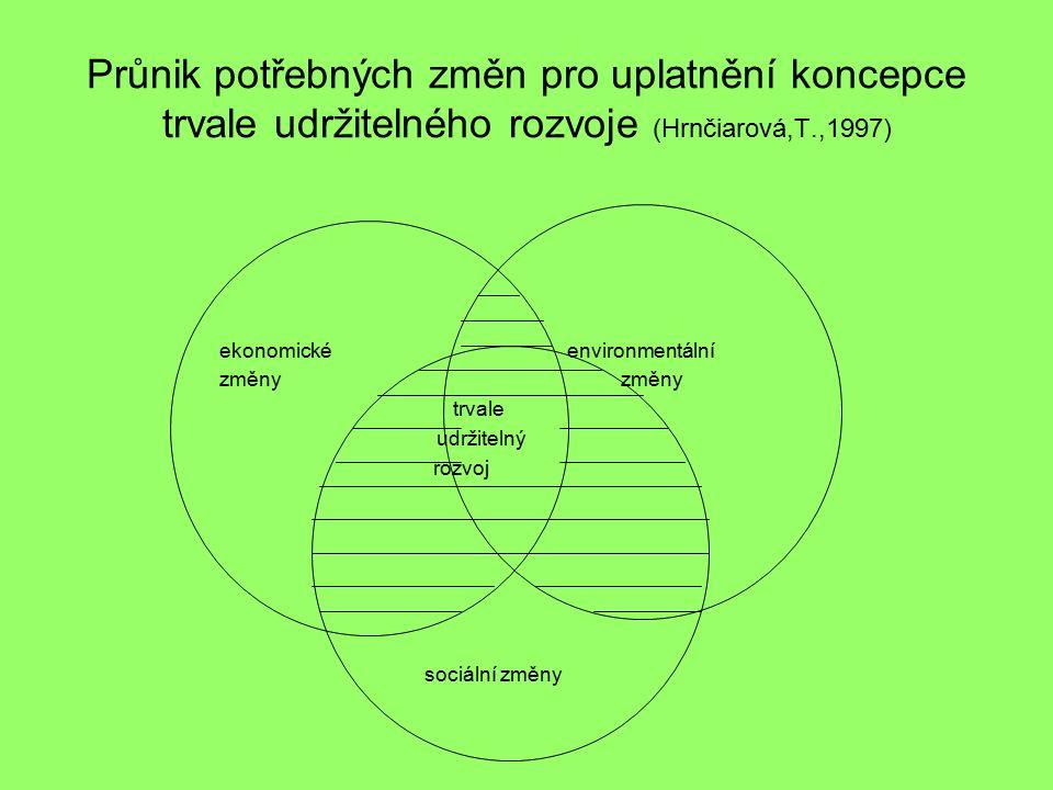 Průnik potřebných změn pro uplatnění koncepce trvale udržitelného rozvoje (Hrnčiarová,T.,1997) ekonomické environmentální změny změny trvale udržitelný rozvoj sociální změny